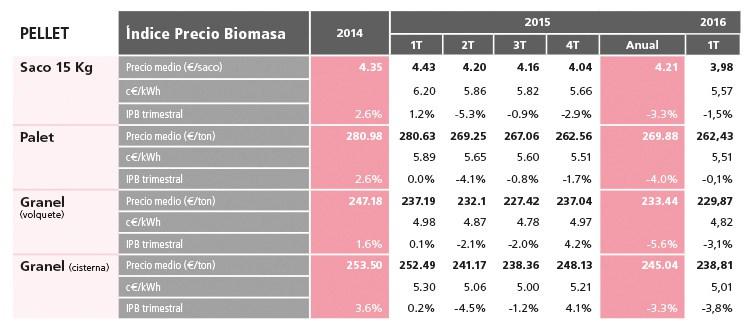 Precios de la biomasa dom stica en espa a 2016 pellets - Pellets precio kilo ...