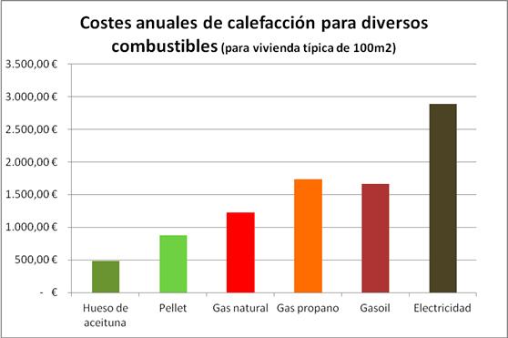comparativa consumo pellets