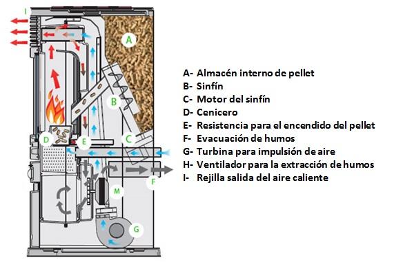 funcionamiento estufa pellets
